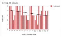 Sestupná tendence hodnocení knih