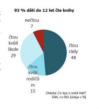 V Česku čte 93 % dětí ve věku do 12 let